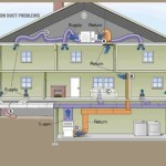 Duct System - Air Duct Cleaning